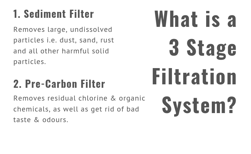 What is a 3 stage filtration system? 1. Sediment Filter Removes large, undissolved particles i.e. dust, sand, rust and all other harmful solid particles. 2. Pre-Carbon Filter Removes residual chlorine & organic chemicals, as well as get rid of bad taste & odours.